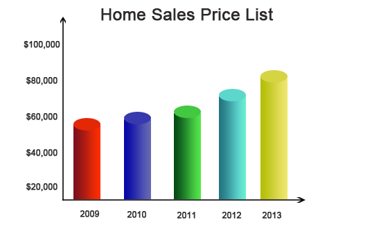 Can i sell my house fast without a realtor in New port Richey?