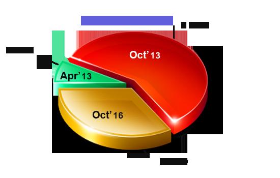 Fast House Sale in Cincinnati, Ohio