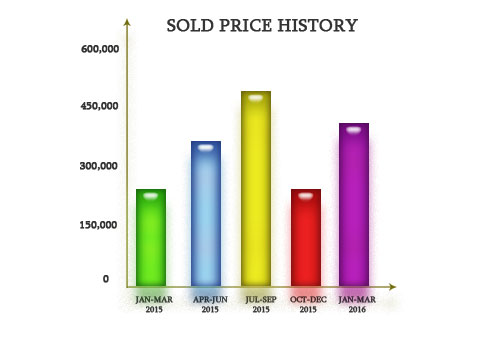What to do to sell your house in Osprey, Florida?