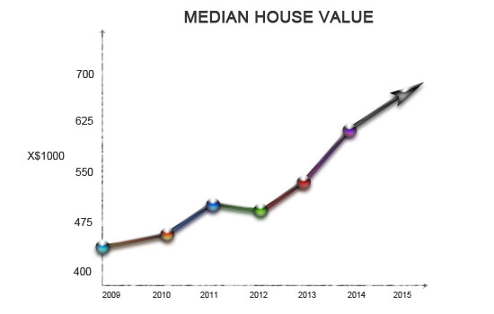 Sell my house fast for market value in Celebration, Florida