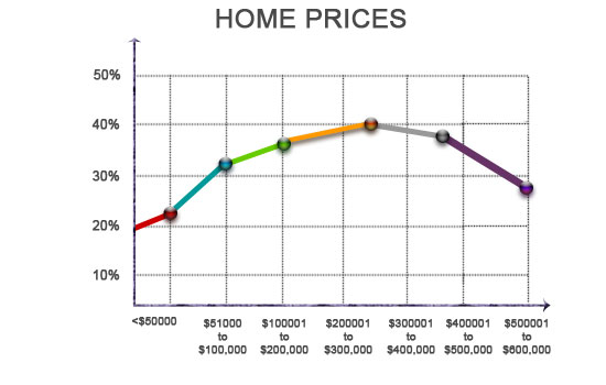 Get fair price for your house in Eufaula, Alabama, Sell your house now