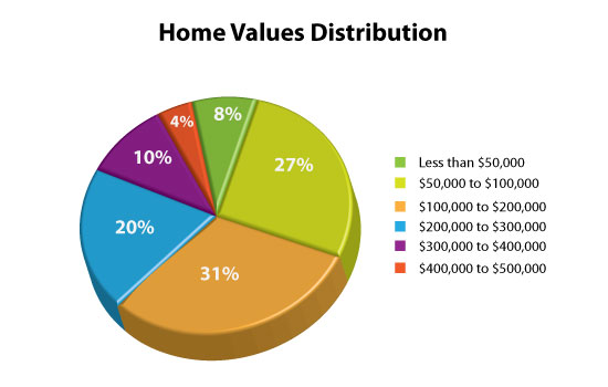 How to sell your house fast for market value in Clarkston, Michigan?